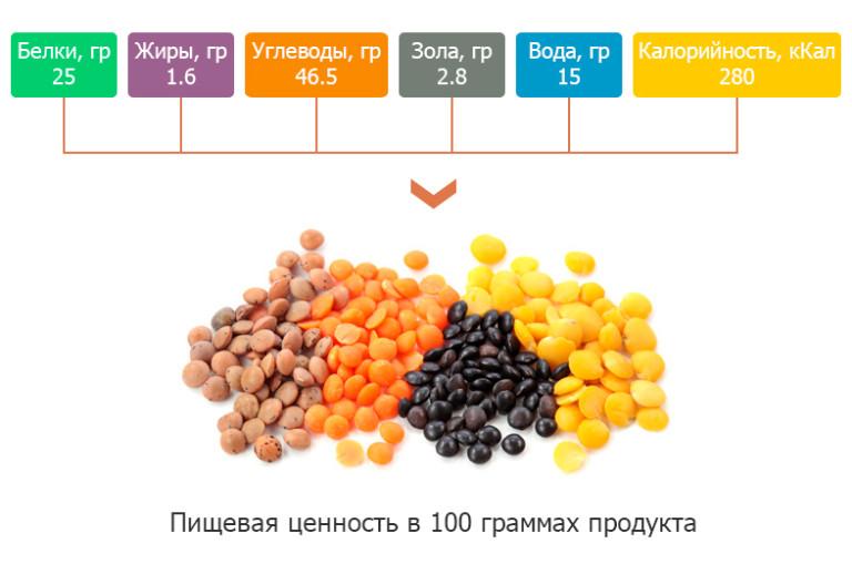 чечевица при похудении калорийность