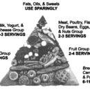 Составление рациона питания: метод «пищевая пирамида»